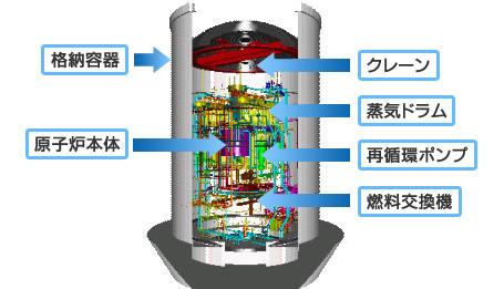 原子炉本体・原子炉冷却系 原子炉格納容器(格納容器内機器) / 「ふげん」...