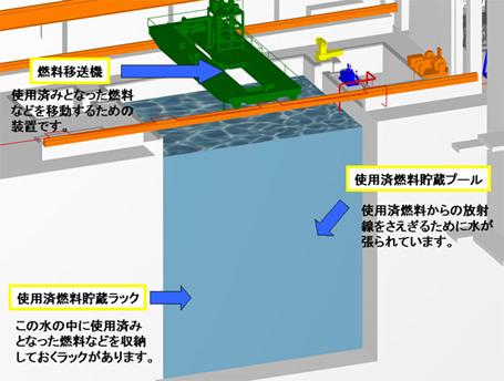 原子炉で使用済みとなった燃料を貯蔵して冷却するための施設です。 使用済燃料貯蔵プール / 「ふげ